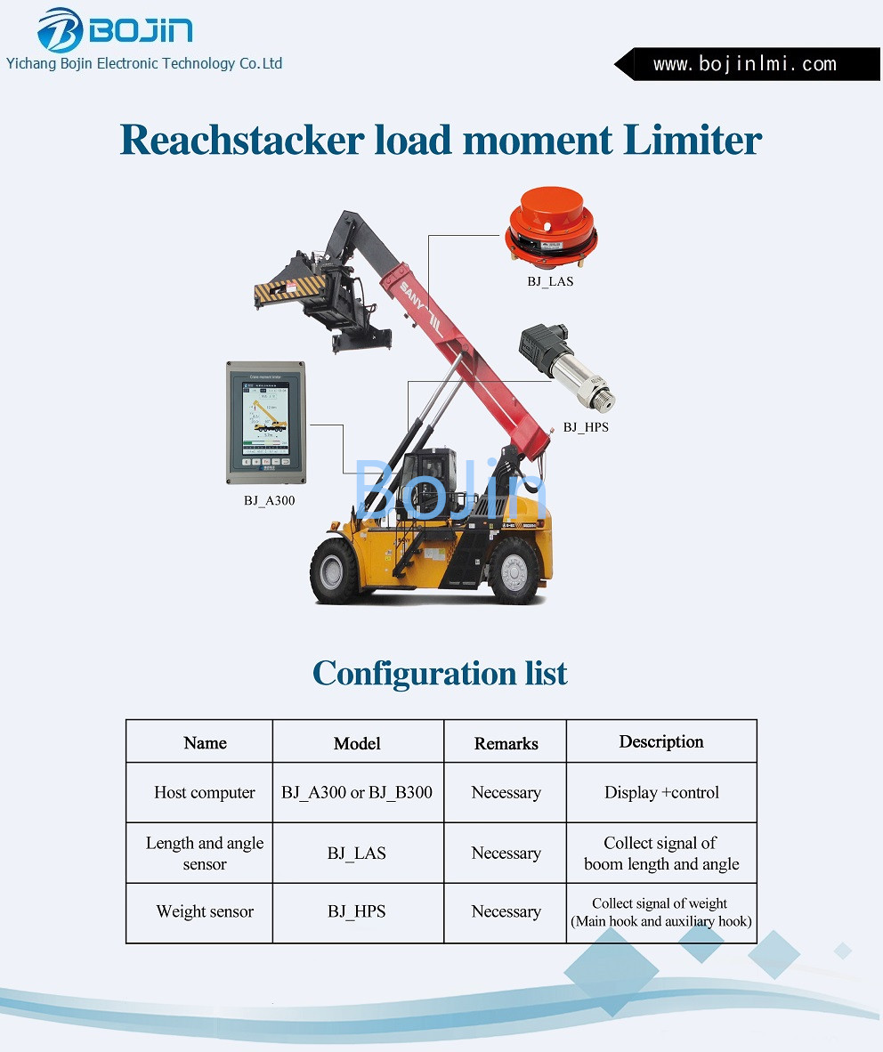 Reachstacker load moment limiter/indicator LMI